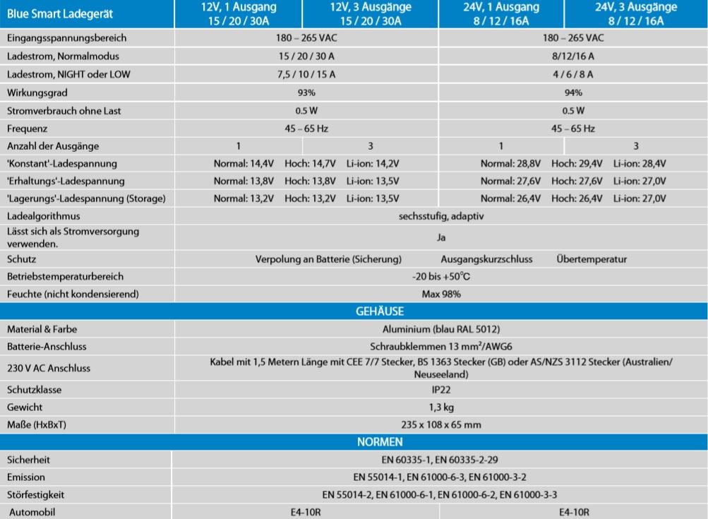 Technische-Daten-IP22-Smart