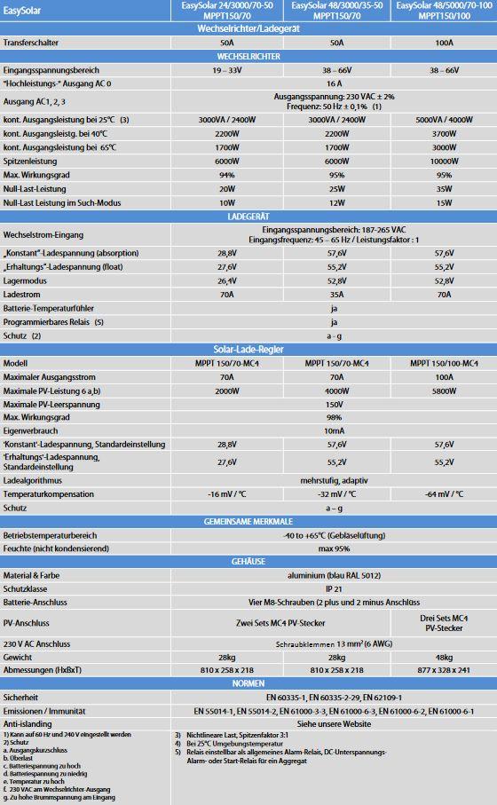 Technische-Daten587e20d84163c
