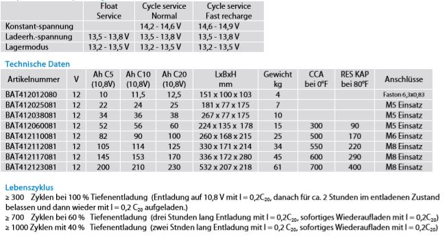 Technische-Daten-AGM-Super-Cycle