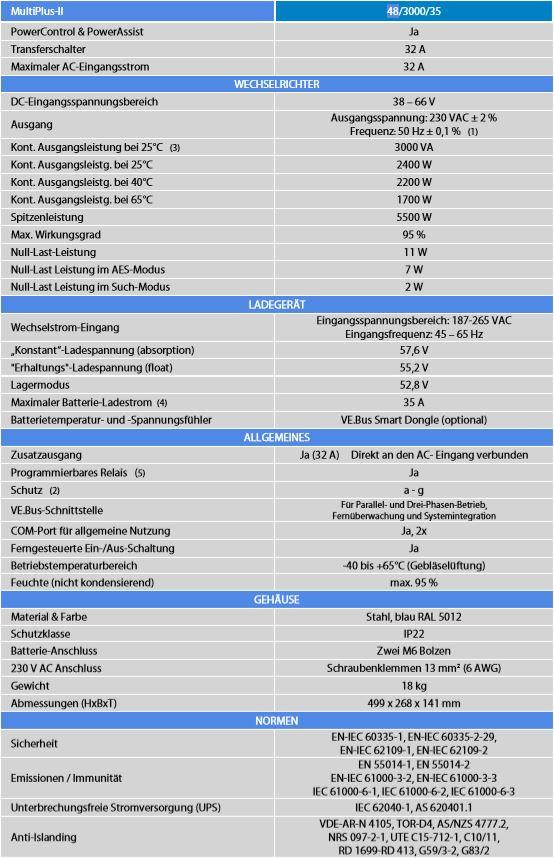 MultiPlus-II
