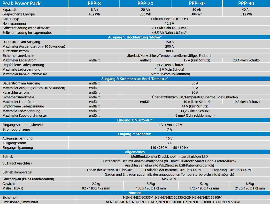 Technische-Datenb77TxrBBj8gla