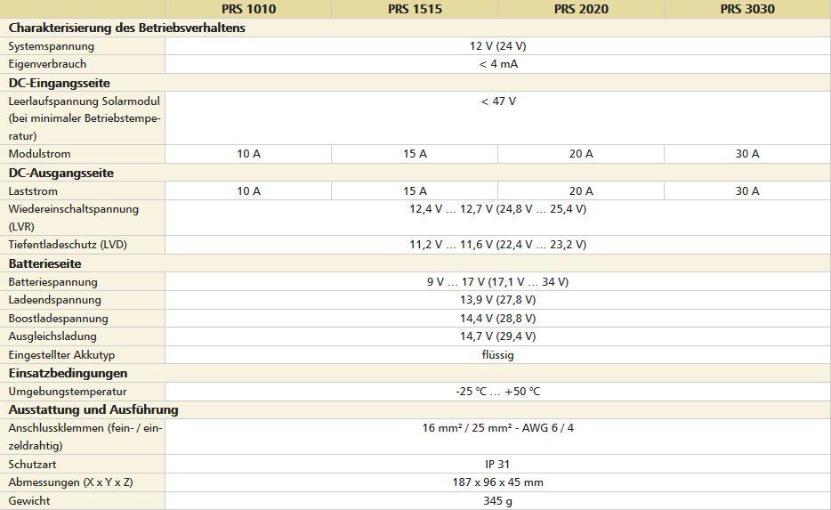 Technische-Daten58a2e14f6a589