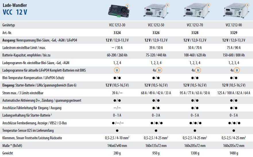 Technische-Daten-VCC-12V