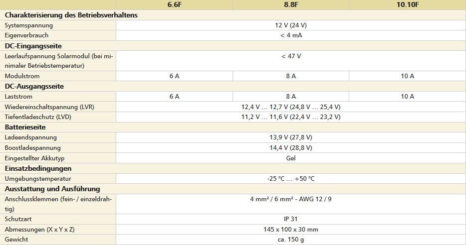 Technische-Daten58a2d75a1d5e3