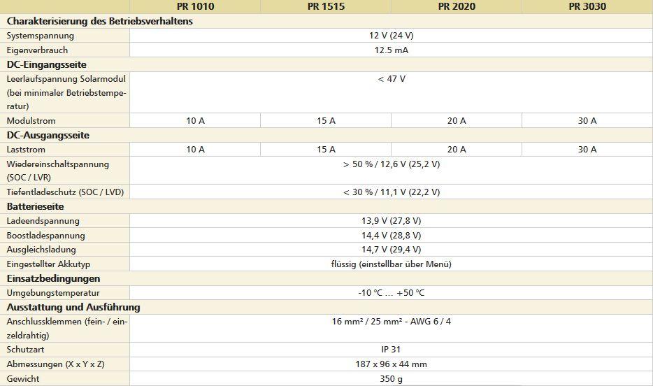 Technische-Daten58a412d2ea205