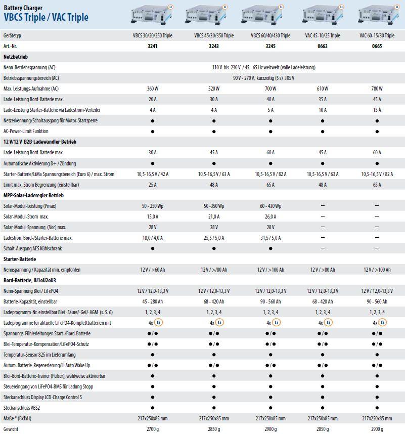 Technische-Daten-VBCS-Triple