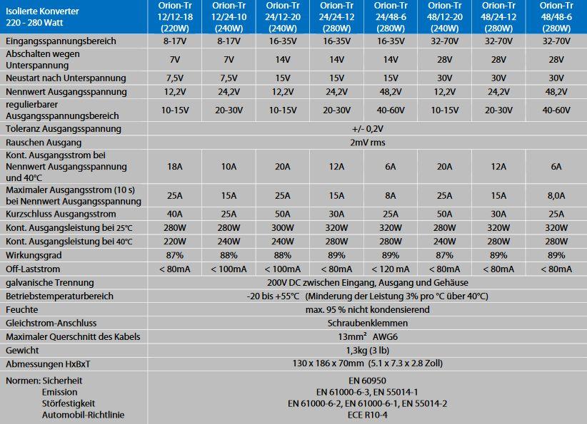 Technische-Daten-Orion-Tr-DC-DC-200W