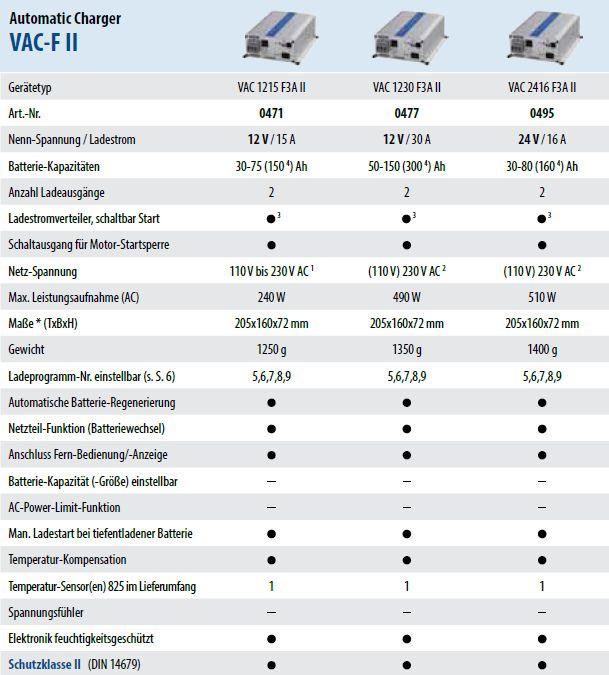 Technische-Daten-F-II