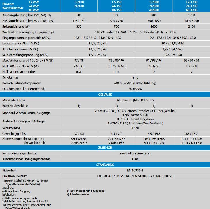 Technische-Daten